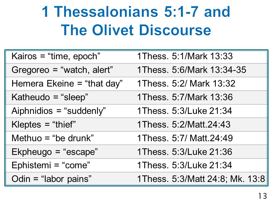 Kairos = time, epoch 1Thess. 5:1/Mark 13:33 Gregoreo = watch, alert 1Thess.
