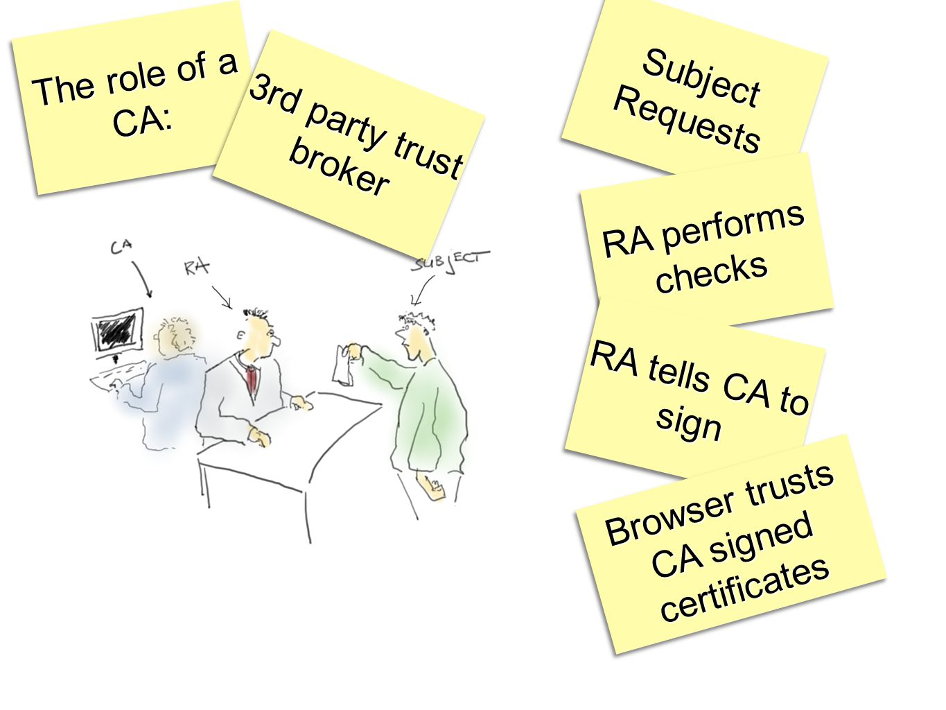 The role of a CA: 3rd party trust broker SubjectRequestsSubjectRequests RA performs checks RA tells CA to sign Browser trusts CA signed certificates