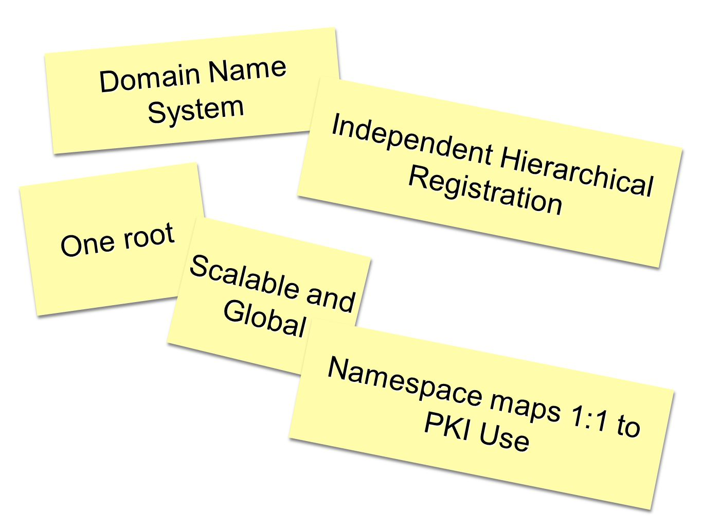 Domain Name System Independent Hierarchical Registration One root Scalable and Global Namespace maps 1:1 to PKI Use