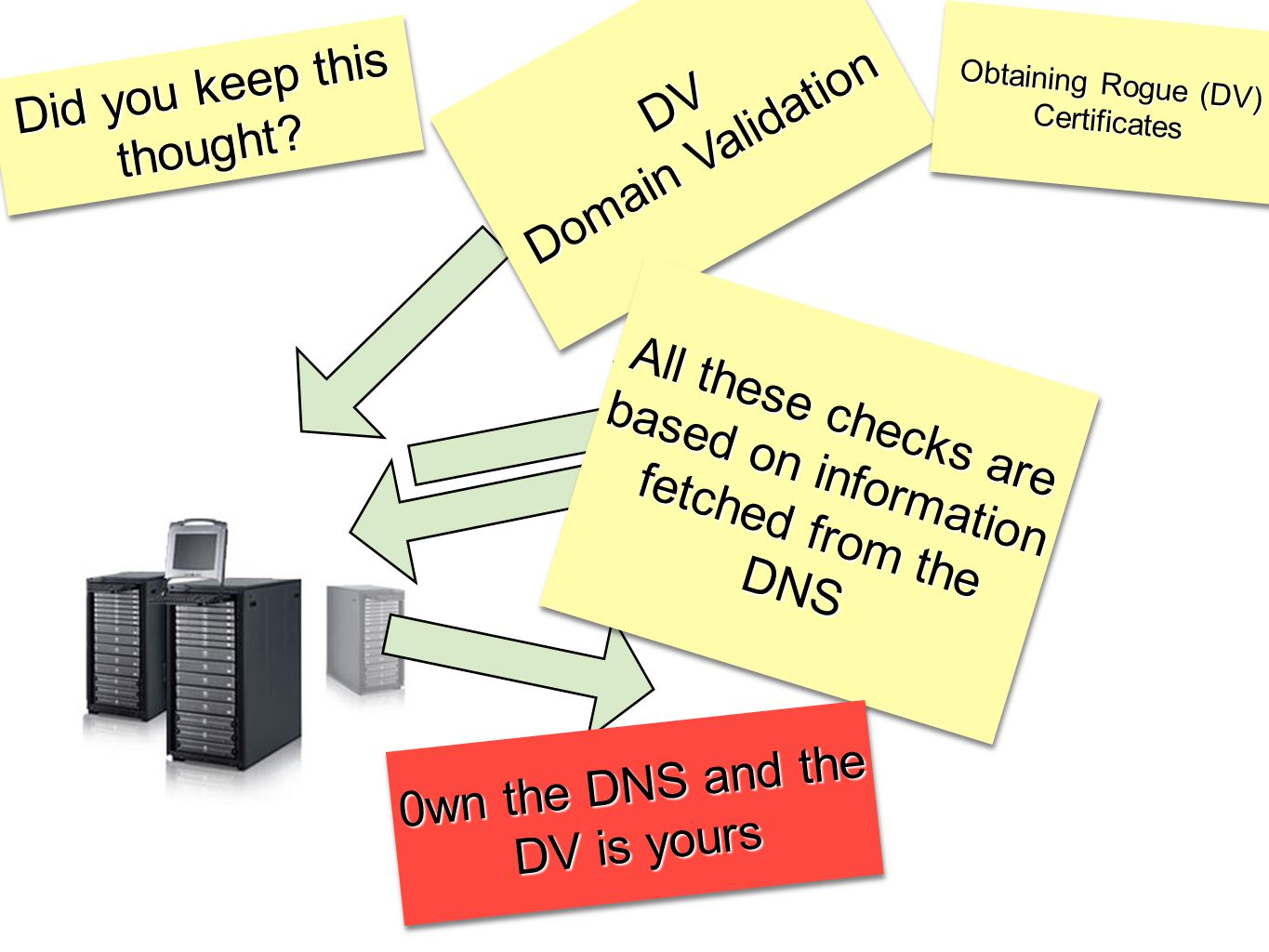 DV Domain Validation DV All these checks are based on information fetched from the DNS Did you keep this thought? 0wn the DNS and the DV is yours Obta