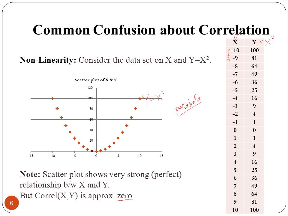 Common Confusion about Correlation Non-Linearity: Consider the data set on X and Y=X 2.