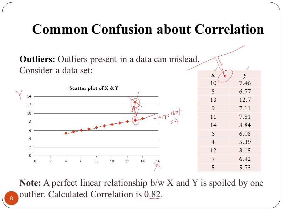 Common Confusion about Correlation Outliers: Outliers present in a data can mislead.