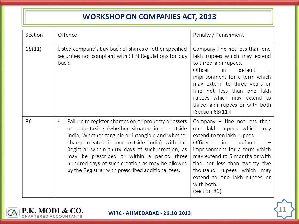WORKSHOP ON COMPANIES ACT, 2013 WIRC - AHMEDABAD - 26.10.2013 11 SectionOffencePenalty / Punishment 68(11)Listed company's buy back of shares or other specified securities not compliant with SEBI Regulations for buy back.