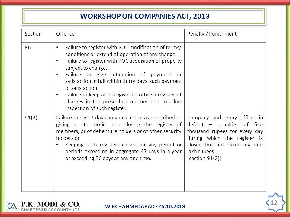 WORKSHOP ON COMPANIES ACT, 2013 WIRC - AHMEDABAD - 26.10.2013 12 SectionOffencePenalty / Punishment 86 Failure to register with ROC modification of terms/ conditions or extend of operation of any change.