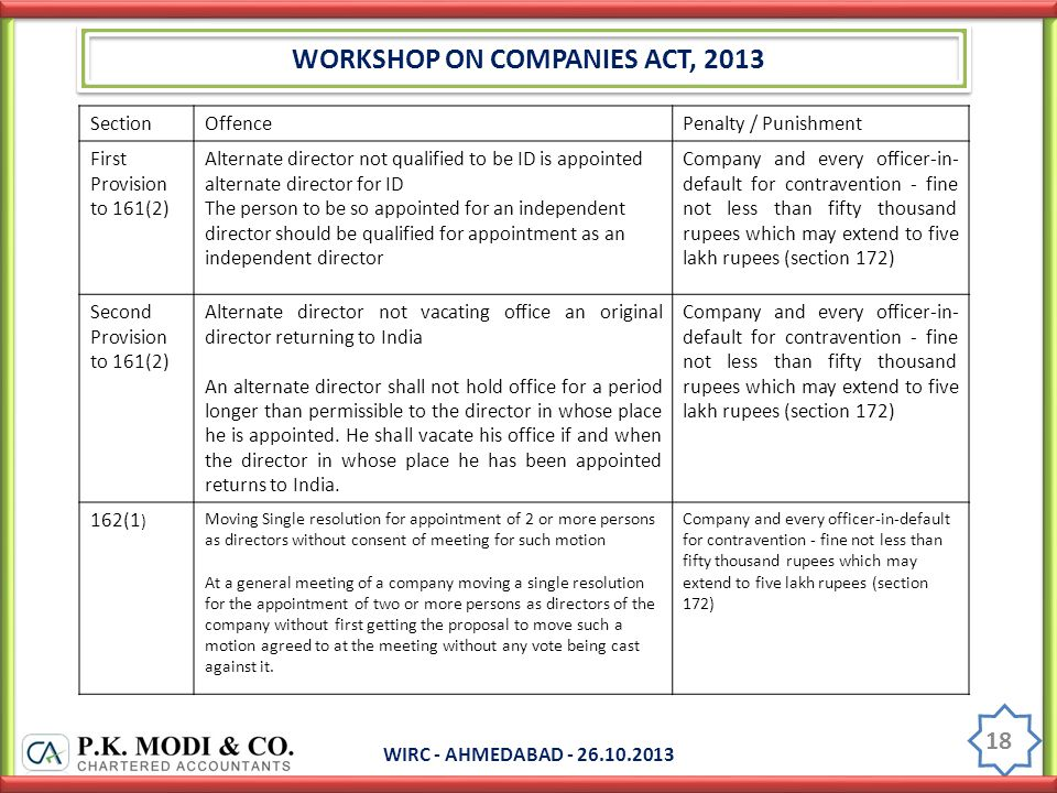 WORKSHOP ON COMPANIES ACT, 2013 WIRC - AHMEDABAD - 26.10.2013 18 SectionOffencePenalty / Punishment First Provision to 161(2) Alternate director not qualified to be ID is appointed alternate director for ID The person to be so appointed for an independent director should be qualified for appointment as an independent director Company and every officer-in- default for contravention - fine not less than fifty thousand rupees which may extend to five lakh rupees (section 172) Second Provision to 161(2) Alternate director not vacating office an original director returning to India An alternate director shall not hold office for a period longer than permissible to the director in whose place he is appointed.