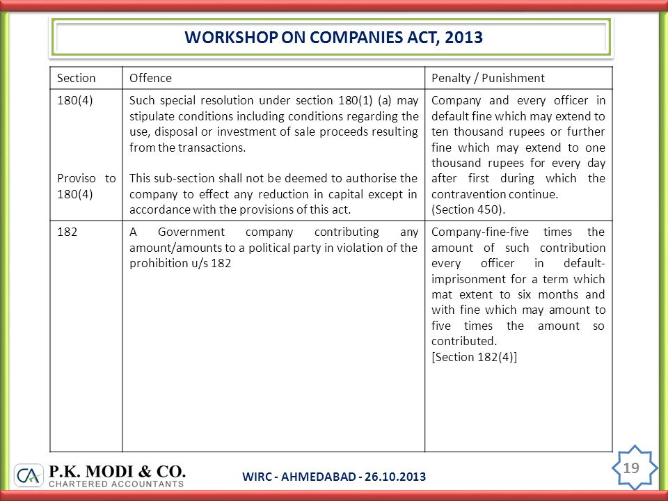 WORKSHOP ON COMPANIES ACT, 2013 WIRC - AHMEDABAD - 26.10.2013 19 SectionOffencePenalty / Punishment 180(4) Proviso to 180(4) Such special resolution under section 180(1) (a) may stipulate conditions including conditions regarding the use, disposal or investment of sale proceeds resulting from the transactions.