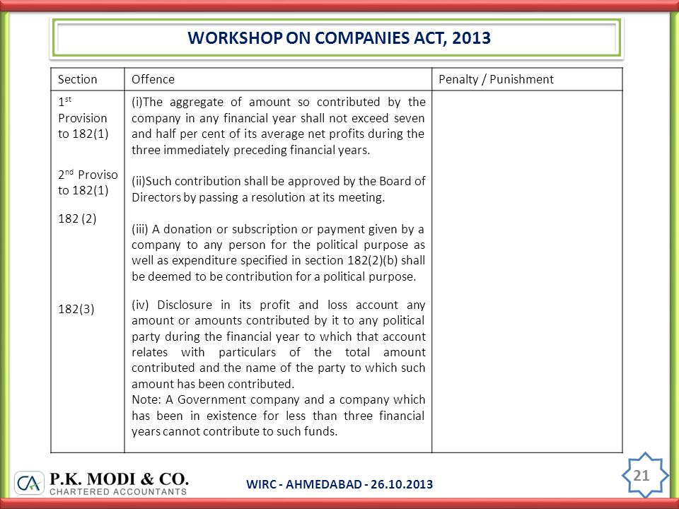 WORKSHOP ON COMPANIES ACT, 2013 WIRC - AHMEDABAD - 26.10.2013 21 SectionOffencePenalty / Punishment 1 st Provision to 182(1) 2 nd Proviso to 182(1) 182 (2) 182(3) (i)The aggregate of amount so contributed by the company in any financial year shall not exceed seven and half per cent of its average net profits during the three immediately preceding financial years.