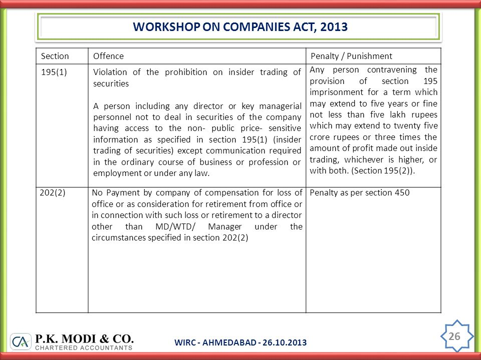 WORKSHOP ON COMPANIES ACT, 2013 WIRC - AHMEDABAD - 26.10.2013 26 SectionOffencePenalty / Punishment 195(1)Violation of the prohibition on insider trading of securities A person including any director or key managerial personnel not to deal in securities of the company having access to the non- public price- sensitive information as specified in section 195(1) (insider trading of securities) except communication required in the ordinary course of business or profession or employment or under any law.