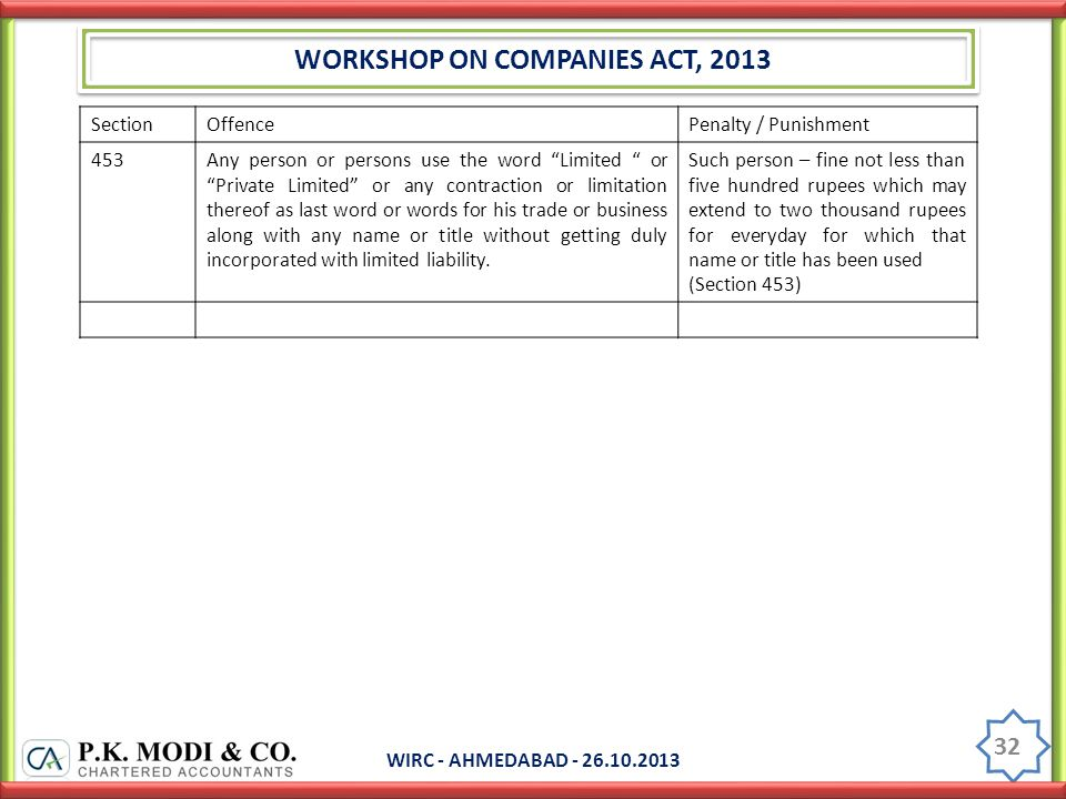 WORKSHOP ON COMPANIES ACT, 2013 WIRC - AHMEDABAD - 26.10.2013 32 SectionOffencePenalty / Punishment 453Any person or persons use the word Limited or Private Limited or any contraction or limitation thereof as last word or words for his trade or business along with any name or title without getting duly incorporated with limited liability.