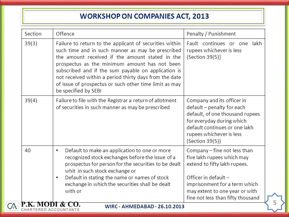 WORKSHOP ON COMPANIES ACT, 2013 WIRC - AHMEDABAD - 26.10.2013 5 SectionOffencePenalty / Punishment 39(3)Failure to return to the applicant of securities within such time and in such manner as may be prescribed the amount received if the amount stated in the prospectus as the minimum amount has not been subscribed and if the sum payable on application is not received within a period thirty days from the date of issue of prospectus or such other time limit as may be specified by SEBI Fault continues or one lakh rupees whichever is less (Section 39(5)] 39(4)Failure to file with the Registrar a return of allotment of securities in such manner as may be prescribed Company and its officer in default – penalty for each default, of one thousand rupees for everyday during which default continues or one lakh rupees whichever is less (Section 39(5)) 40 Default to make an application to one or more recognized stock exchanges before the issue of a prospectus for person for the securities to be dealt whit in such stock exchange or Default in stating the name or names of stock exchange in which the securities shall be dealt with or Company – fine not less than five lakh rupees which may extend to fifty lakh rupees.
