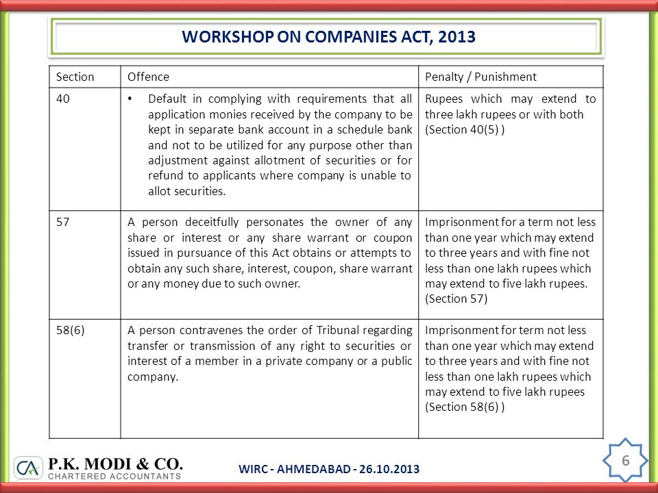 WORKSHOP ON COMPANIES ACT, 2013 WIRC - AHMEDABAD - 26.10.2013 6 SectionOffencePenalty / Punishment 40 Default in complying with requirements that all application monies received by the company to be kept in separate bank account in a schedule bank and not to be utilized for any purpose other than adjustment against allotment of securities or for refund to applicants where company is unable to allot securities.