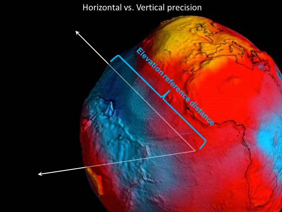 Horizontal vs. Vertical precision Elevation reference distance