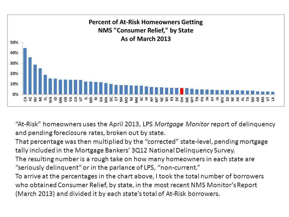 """""""At-Risk"""" homeowners uses the April 2013, LPS Mortgage Monitor report of delinquency and pending foreclosure rates, broken out by state. That percenta"""