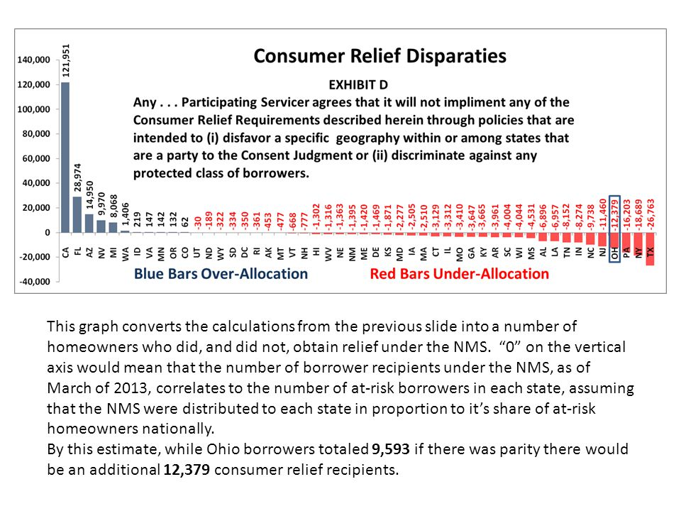 """This graph converts the calculations from the previous slide into a number of homeowners who did, and did not, obtain relief under the NMS. """"0"""" on the"""