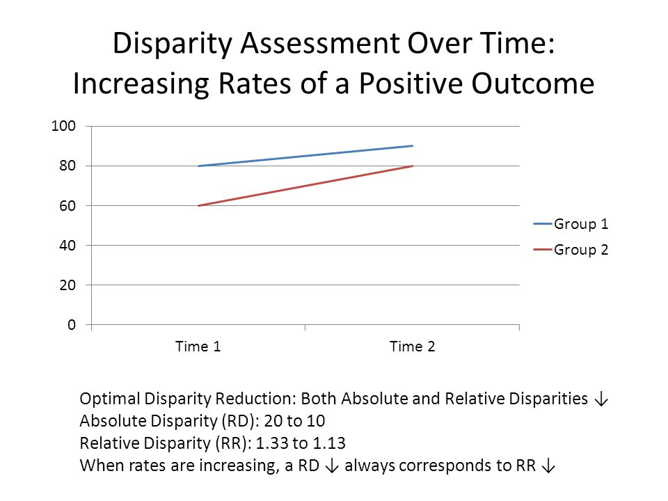 Disparity Assessment Over Time: Increasing Rates of a Positive Outcome Optimal Disparity Reduction: Both Absolute and Relative Disparities ↓ Absolute Disparity (RD): 20 to 10 Relative Disparity (RR): 1.33 to 1.13 When rates are increasing, a RD ↓ always corresponds to RR ↓