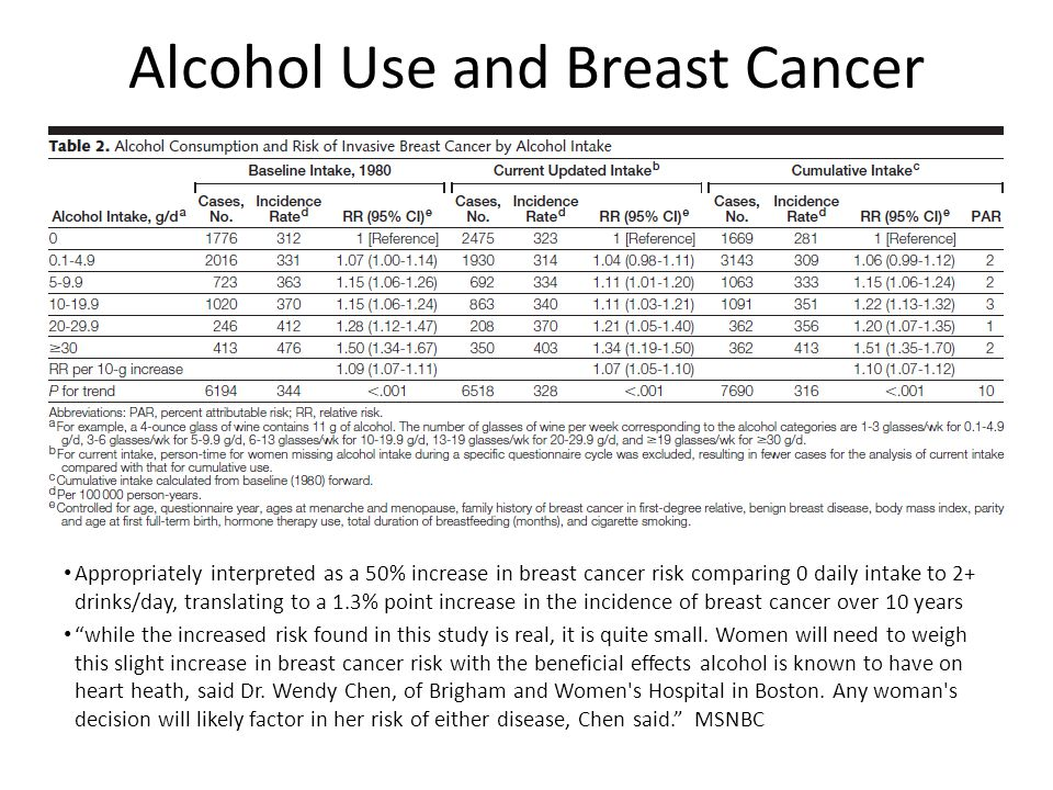 Alcohol Use and Breast Cancer Appropriately interpreted as a 50% increase in breast cancer risk comparing 0 daily intake to 2+ drinks/day, translating to a 1.3% point increase in the incidence of breast cancer over 10 years while the increased risk found in this study is real, it is quite small.