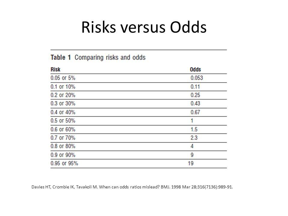 Risks versus Odds Davies HT, Crombie IK, Tavakoli M.