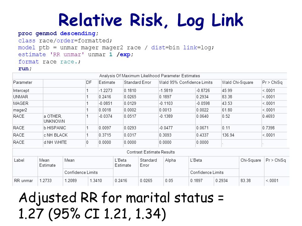 Relative Risk, Log Link proc genmod descending; class race/order=formatted; model ptb = unmar mager mager2 race / dist=bin link=log; estimate RR unmar unmar 1 /exp; format race race.; run; Adjusted RR for marital status = 1.27 (95% CI 1.21, 1.34) Analysis Of Maximum Likelihood Parameter Estimates Parameter DFEstimateStandard ErrorWald 95% Confidence LimitsWald Chi-SquarePr > ChiSq Intercept 1-1.22730.1810-1.5819-0.872645.99<.0001 UNMAR 10.24160.02650.18970.293483.38<.0001 MAGER 1-0.08510.0129-0.1103-0.059843.53<.0001 mager2 10.00180.00020.00130.002261.80<.0001 RACEa OTHER, UNKNOWN 1-0.03740.0517-0.13890.06400.520.4693 RACEb HISPANIC10.00970.0293-0.04770.06710.110.7398 RACEc NH BLACK10.37150.03170.30930.4337136.94<.0001 RACEd NH WHITE00.0000..