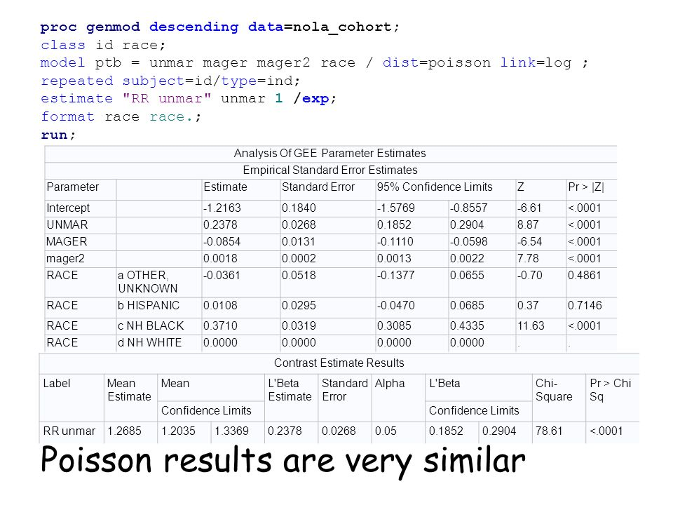 proc genmod descending data=nola_cohort; class id race; model ptb = unmar mager mager2 race / dist=poisson link=log ; repeated subject=id/type=ind; estimate RR unmar unmar 1 /exp; format race race.; run; Poisson results are very similar Analysis Of GEE Parameter Estimates Empirical Standard Error Estimates Parameter EstimateStandard Error95% Confidence LimitsZPr > |Z| Intercept -1.21630.1840-1.5769-0.8557-6.61<.0001 UNMAR 0.23780.02680.18520.29048.87<.0001 MAGER -0.08540.0131-0.1110-0.0598-6.54<.0001 mager2 0.00180.00020.00130.00227.78<.0001 RACEa OTHER, UNKNOWN -0.03610.0518-0.13770.0655-0.700.4861 RACEb HISPANIC0.01080.0295-0.04700.06850.370.7146 RACEc NH BLACK0.37100.03190.30850.433511.63<.0001 RACEd NH WHITE0.0000..