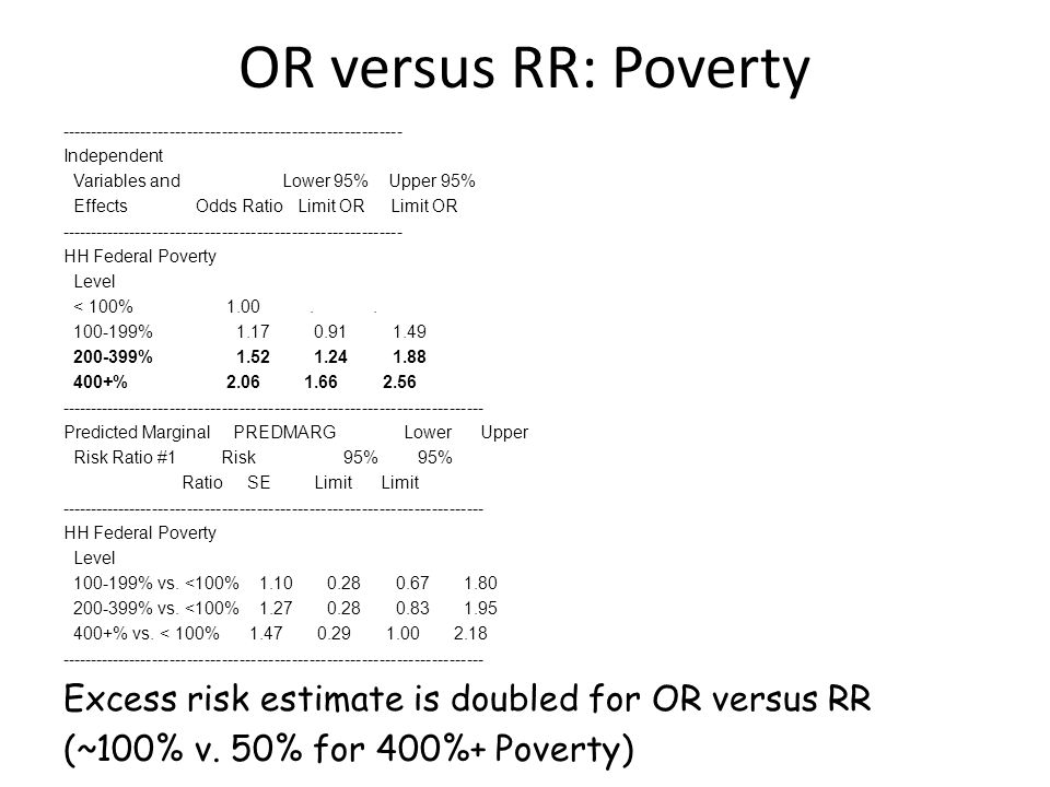 OR versus RR: Poverty ----------------------------------------------------------- Independent Variables and Lower 95% Upper 95% Effects Odds Ratio Limit OR Limit OR ----------------------------------------------------------- HH Federal Poverty Level < 100% 1.00..