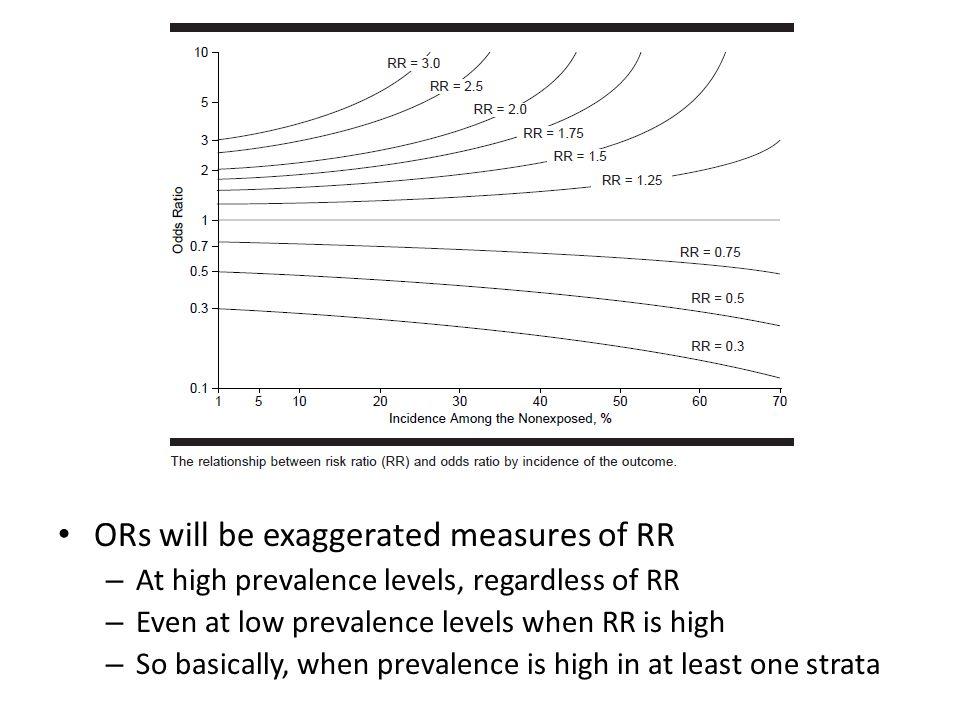 SAS Tabular proc freq; table race*unmar*ptb/relrisk riskdiff cmh; format race race.; run; Adjusted RR Type of StudyMethodValue95% Confidence Limits CohortMantel-Haenszel1.21491.15881.2737