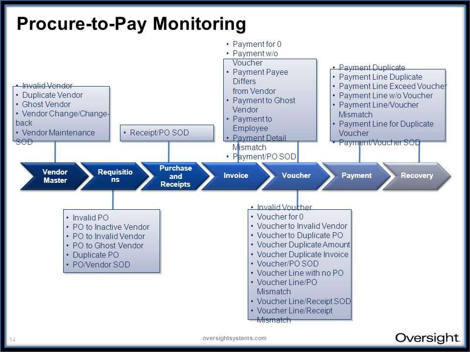 14 oversightsystems.com Procure-to-Pay Monitoring Payment for 0 Payment w/o Voucher Payment Payee Differs from Vendor Payment to Ghost Vendor Payment to Employee Payment Detail Mismatch Payment/PO SOD Invalid Vendor Duplicate Vendor Ghost Vendor Vendor Change/Change- back Vendor Maintenance SOD Receipt/PO SOD Payment Duplicate Payment Line Duplicate Payment Line Exceed Voucher Payment Line w/o Voucher Payment Line/Voucher Mismatch Payment Line for Duplicate Voucher Payment/Voucher SOD Invalid PO PO to Inactive Vendor PO to Invalid Vendor PO to Ghost Vendor Duplicate PO PO/Vendor SOD Invalid Voucher Voucher for 0 Voucher to Invalid Vendor Voucher to Duplicate PO Voucher Duplicate Amount Voucher Duplicate Invoice Voucher/PO SOD Voucher Line with no PO Voucher Line/PO Mismatch Voucher Line/Receipt SOD Voucher Line/Receipt Mismatch Vendor Master Requisitio ns Purchase and Receipts InvoiceVoucherPaymentRecovery