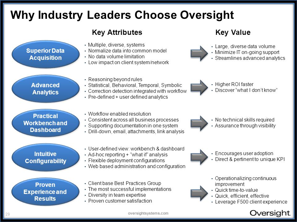 29 oversightsystems.com Why Industry Leaders Choose Oversight Multiple, diverse, systems Normalize data into common model No data volume limitation Low impact on client system/network Reasoning beyond rules Statistical, Behavioral, Temporal, Symbolic Correction detection integrated with workflow Pre-defined + user defined analytics Workflow enabled resolution Consistent across all business processes Supporting documentation in one system Drill-down, email, attachments, link analysis User-defined view: workbench & dashboard Ad-hoc reporting + what if analysis Flexible deployment configurations Web based administration and configuration Client base Best Practices Group The most successful implementations Diversity in team expertise Proven customer satisfaction Large, diverse data volume Minimize IT on-going support Streamlines advanced analytics Higher ROI faster Discover what I don't know No technical skills required Assurance through visibility Encourages user adoption Direct & pertinent to unique KPI Operationalizing continuous improvement Quick time-to-value Quick, efficient, effective Leverage F500 client experience Key AttributesKey Value Superior Data Acquisition Advanced Analytics Intuitive Configurability Practical Workbench and Dashboard Proven Experience and Results