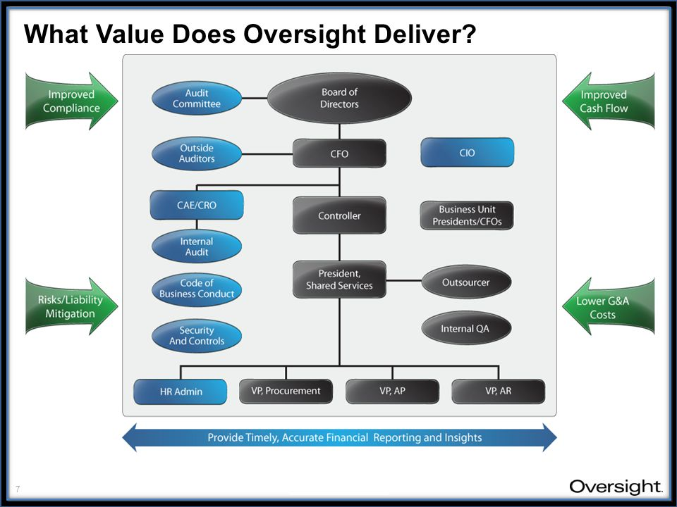 7 oversightsystems.com What Value Does Oversight Deliver
