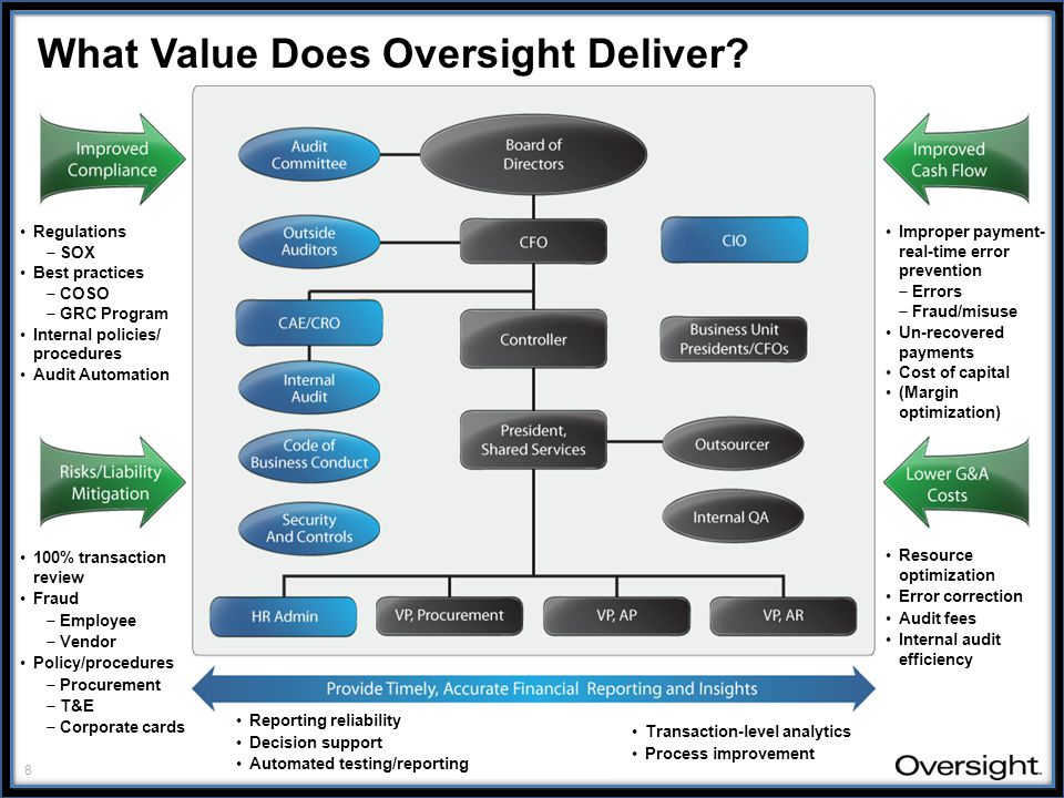 8 oversightsystems.com What Value Does Oversight Deliver.