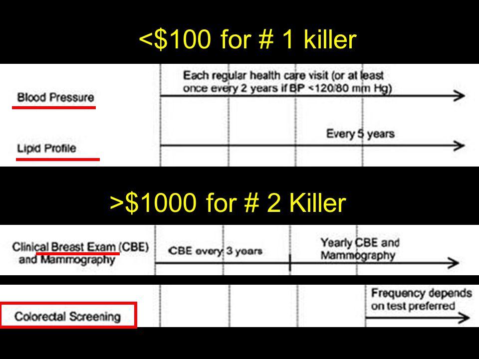 <$100 for # 1 killer >$1000 for # 2 Killer