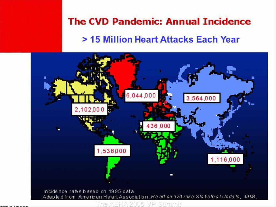 > 15 Million Heart Attacks Each Year Source: World Heart Federation The AEHA 2005 VP Summit