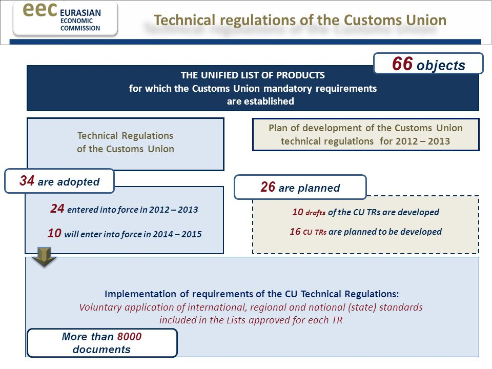 THE UNIFIED LIST OF PRODUCTS for which the Customs Union mandatory requirements are established 66 objects Plan of development of the Customs Union technical regulations for 2012 – 2013 Technical Regulations of the Customs Union 24 entered into force in 2012 – 2013 10 will enter into force in 2014 – 2015 34 are adopted 10 drafts of the CU ТRs are developed 16 CU ТRs are planned to be developed Implementation of requirements of the CU Technical Regulations: Voluntary application of international, regional and national (state) standards included in the Lists approved for each TR More than 8000 documents 26 are planned Technical regulations of the Customs Union