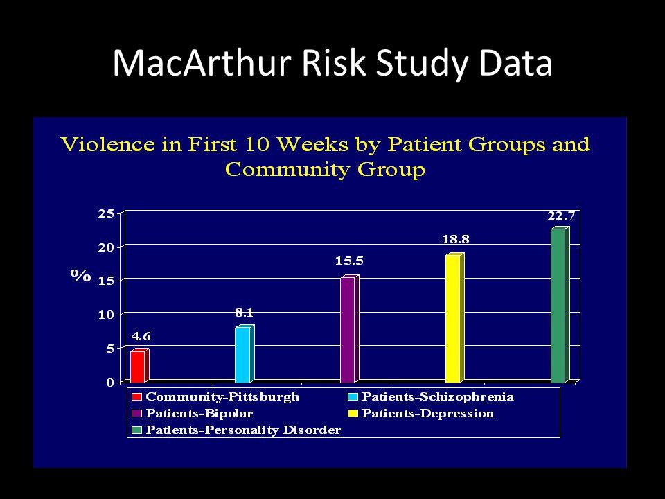 MacArthur Risk Study Data