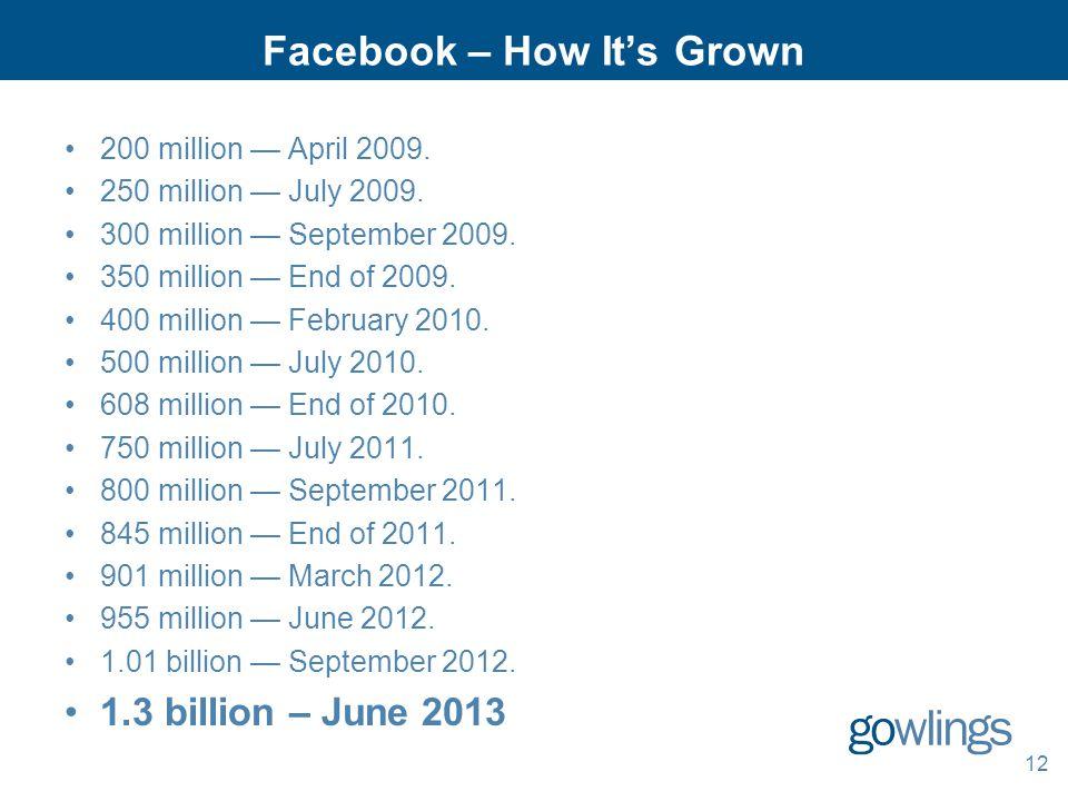 Facebook – How It's Grown 200 million — April 2009. 250 million — July 2009. 300 million — September 2009. 350 million — End of 2009. 400 million — Fe