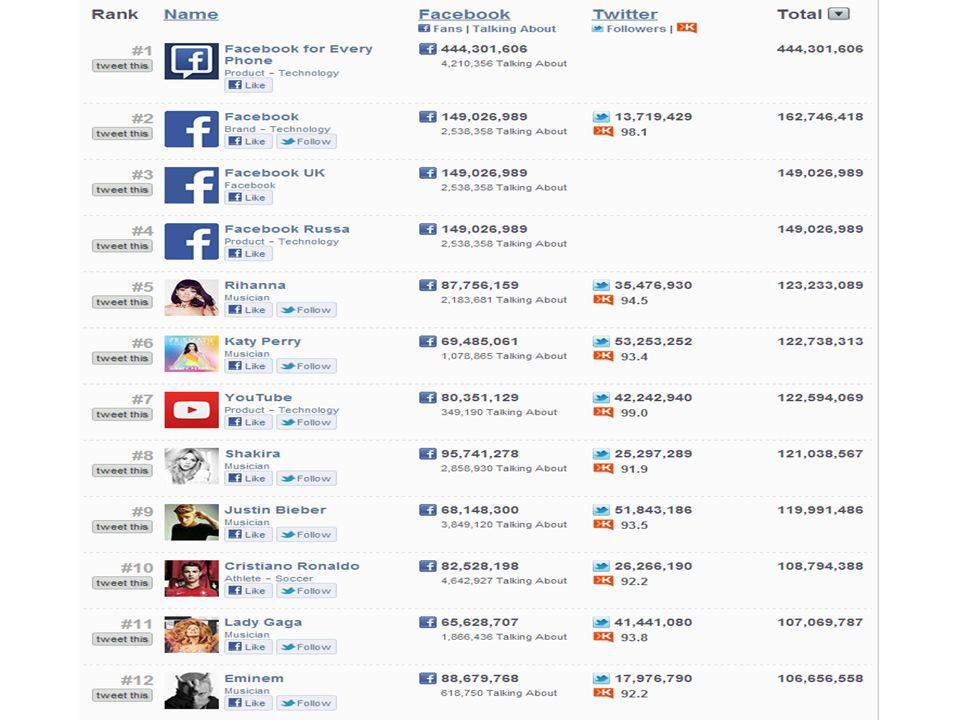 Top Social Media