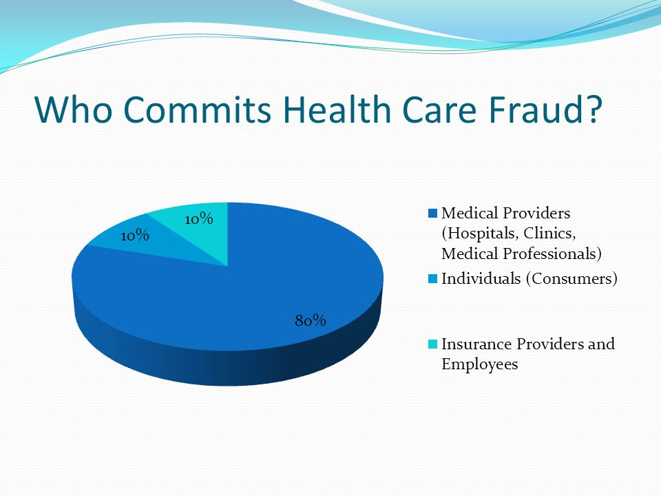 Example Provider Fraud Methods Billing for services not performed Billing duplicate times for one service performed Falsifying a diagnosis Misrepresenting procedures (billing for a covered service when a non-covered service was performed) Upcoding – billing for a more costly service than was performed Accepting kickbacks for patient referrals Waiving co-pays or deductible amounts and overbilling insurance plan