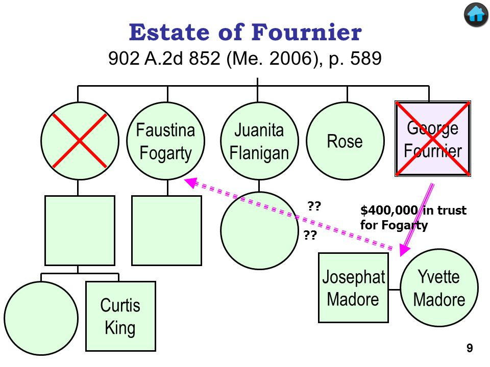 Estate of Fournier (Slide 1) George Fournier Yvette Madore Josephat Madore Faustina Fogarty Juanita Flanigan Rose Estate of Fournier 902 A.2d 852 (Me.