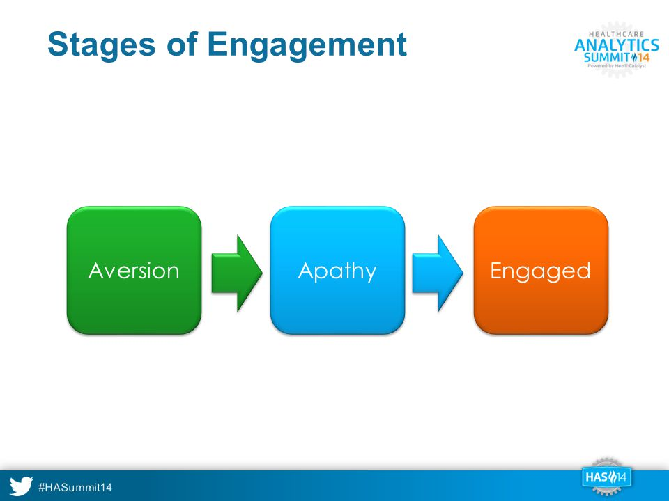 #HASummit14 Stages of Engagement Aversion Apathy Engaged
