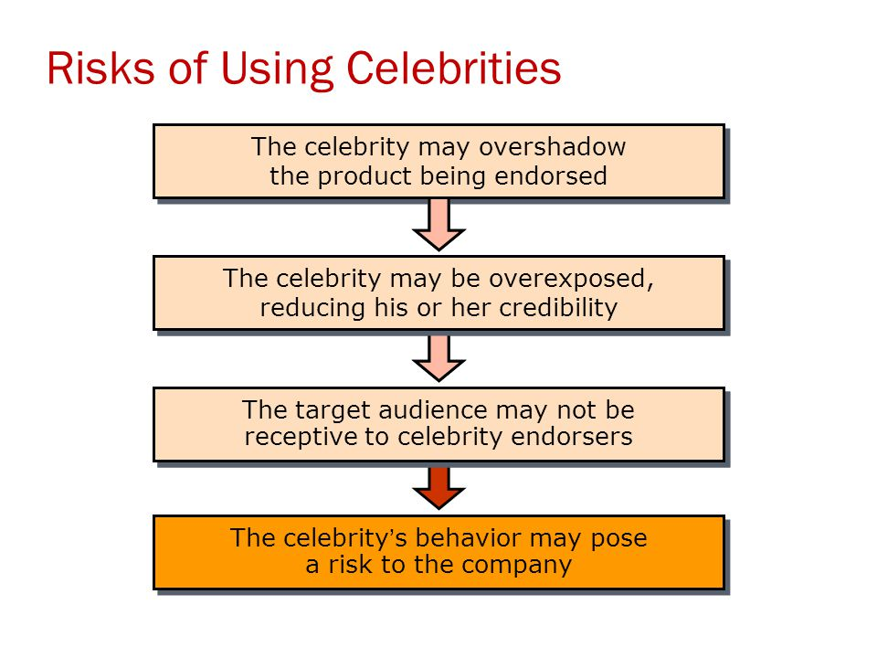 The celebrity's behavior may pose a risk to the company The target audience may not be receptive to celebrity endorsers The celebrity may be overexpos