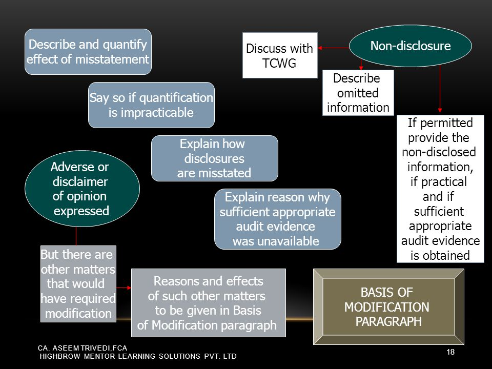 Describe and quantify effect of misstatement Say so if quantification is impracticable Explain how disclosures are misstated Explain reason why suffic