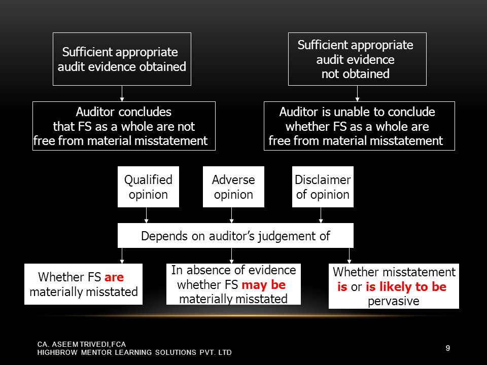 Requirements when the auditor expresses a Qualified Opinion o the auditor should state in the opinion paragraph that, in the auditor's opinion, except for the effects of the matter(s) described in the Basis for Qualified Opinion paragraph, the financial statements give a true and fair view (or present fairly, in all material respects ) in accordance with the applicable financial reporting framework o When the modification arises from an inability to obtain sufficient appropriate audit evidence, the auditor should use the corresponding phrase except for the possible effects of the matter(s)... for the modified opinion CA.