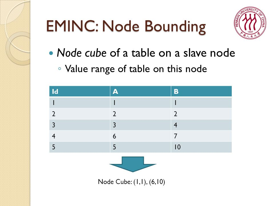 EMINC: Node Bounding Node cube of a table on a slave node ◦ Value range of table on this node IdAB 111 222 334 467 5510 Node Cube: (1,1), (6,10)