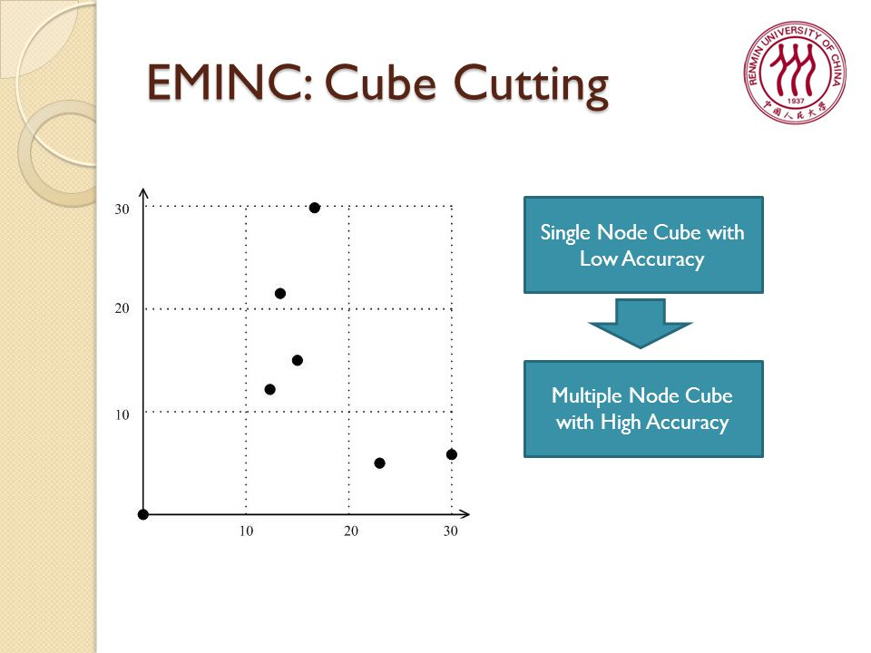 EMINC: Cube Cutting Single Node Cube with Low Accuracy Multiple Node Cube with High Accuracy