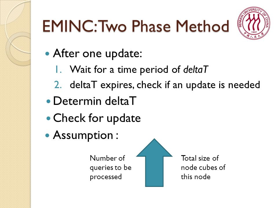 EMINC: Two Phase Method After one update: 1.Wait for a time period of deltaT 2.deltaT expires, check if an update is needed Determin deltaT Check for update Assumption : Number of queries to be processed Total size of node cubes of this node