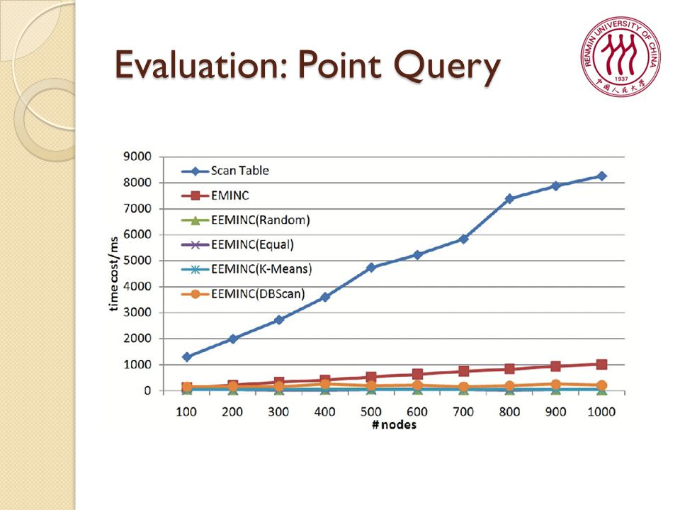 Evaluation: Point Query