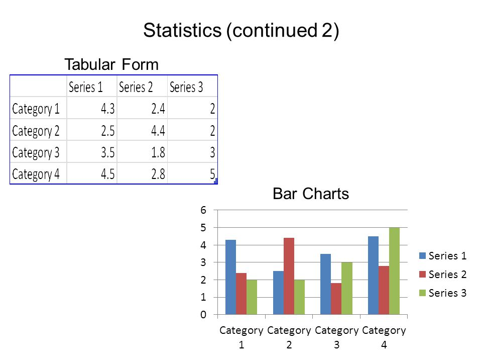 Statistics (continued 2) Tabular Form Bar Charts