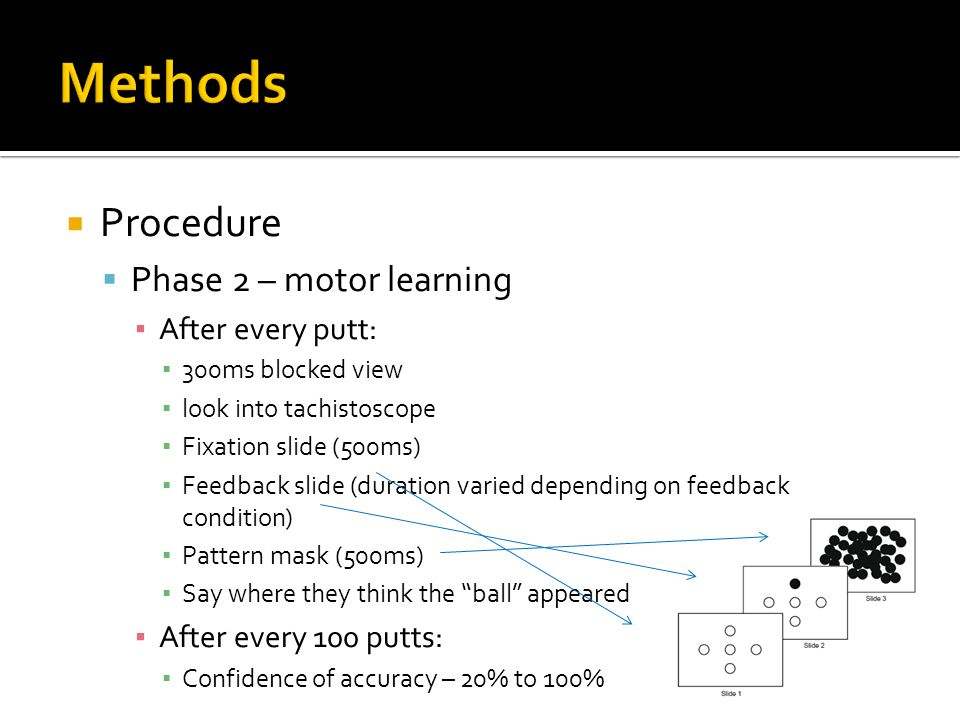  Procedure  Phase 2 – motor learning ▪ After every putt: ▪ 300ms blocked view ▪ look into tachistoscope ▪ Fixation slide (500ms) ▪ Feedback slide (d