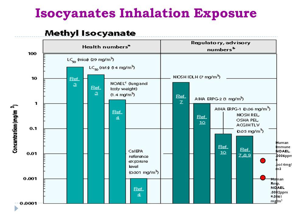 Isocyanates Inhalation Exposure Human Immune NOAEL..0006ppm =.oo14mg/ m3 Human Resp.