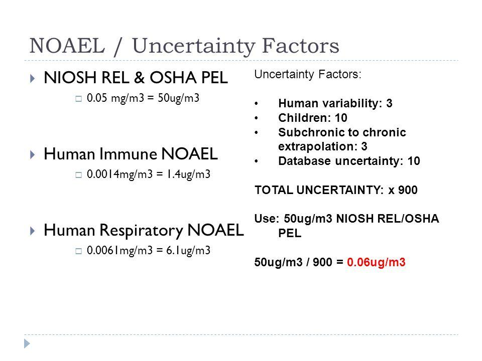 NOAEL / Uncertainty Factors  NIOSH REL & OSHA PEL  0.05 mg/m3 = 50ug/m3  Human Immune NOAEL  0.0014mg/m3 = 1.4ug/m3  Human Respiratory NOAEL  0.0061mg/m3 = 6.1ug/m3 Uncertainty Factors: Human variability: 3 Children: 10 Subchronic to chronic extrapolation: 3 Database uncertainty: 10 TOTAL UNCERTAINTY: x 900 Use: 50ug/m3 NIOSH REL/OSHA PEL 50ug/m3 / 900 = 0.06ug/m3