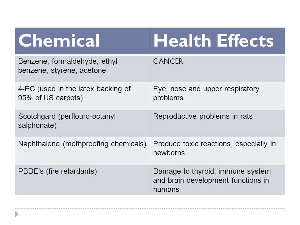 ChemicalHealth Effects Benzene, formaldehyde, ethyl benzene, styrene, acetone CANCER 4-PC (used in the latex backing of 95% of US carpets) Eye, nose and upper respiratory problems Scotchgard (perflouro-octanyl salphonate) Reproductive problems in rats Naphthalene (mothproofing chemicals)Produce toxic reactions, especially in newborns PBDE's (fire retardants)Damage to thyroid, immune system and brain development functions in humans